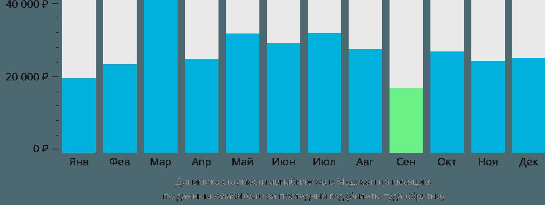 Динамика стоимости авиабилетов в Мадисон по месяцам