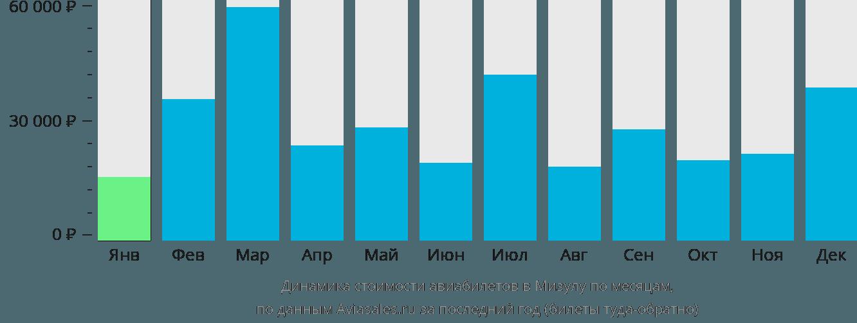 Динамика стоимости авиабилетов в Мизулу по месяцам