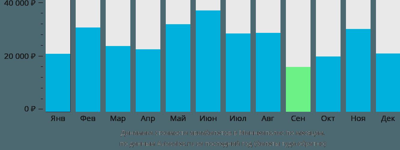 Динамика стоимости авиабилетов в Миннеаполис по месяцам