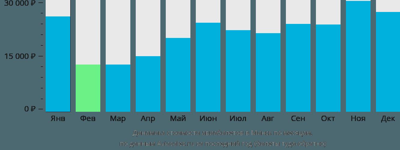 Динамика стоимости авиабилетов в Минск по месяцам