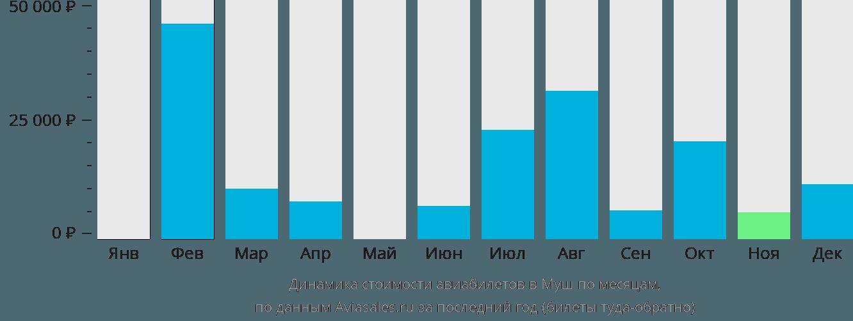 Динамика стоимости авиабилетов в Муш по месяцам