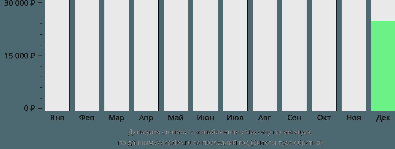 Динамика стоимости авиабилетов в Массену по месяцам