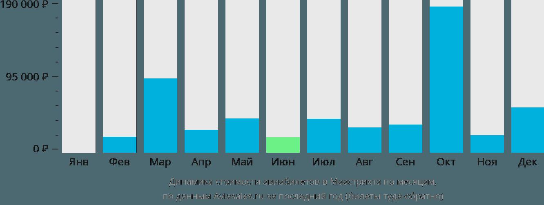 Динамика стоимости авиабилетов в Маастрихта по месяцам