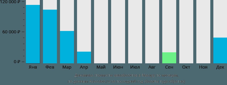 Динамика стоимости авиабилетов в Масеру по месяцам