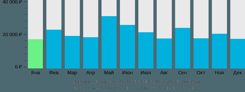 Динамика стоимости авиабилетов в Новый Орлеан по месяцам