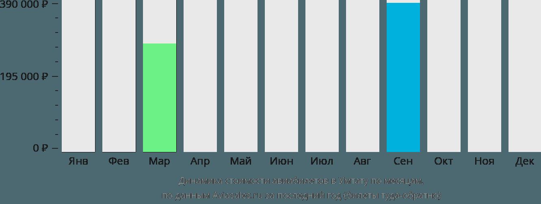 Динамика стоимости авиабилетов в Умтату по месяцам