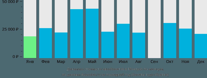 Динамика стоимости авиабилетов в Монтроз по месяцам