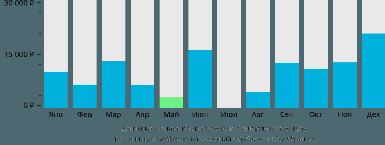 Динамика стоимости авиабилетов в Монтерию по месяцам