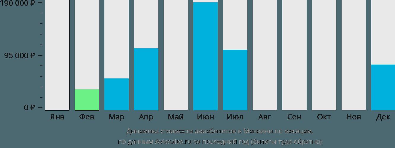 Динамика стоимости авиабилетов в Манзини по месяцам