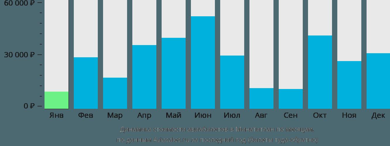 Динамика стоимости авиабилетов в Минатитлан по месяцам