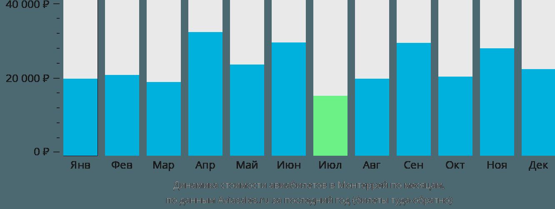Динамика стоимости авиабилетов в Монтеррей по месяцам