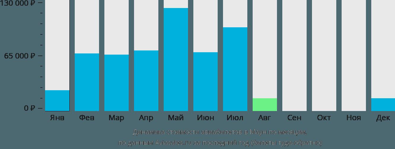 Динамика стоимости авиабилетов в Маун по месяцам