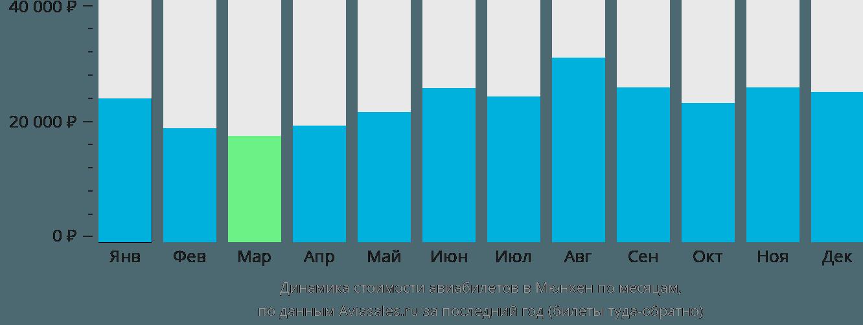 Динамика стоимости авиабилетов в Мюнхен по месяцам