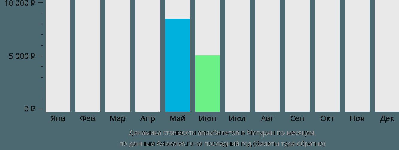 Динамика стоимости авиабилетов Матурин по месяцам