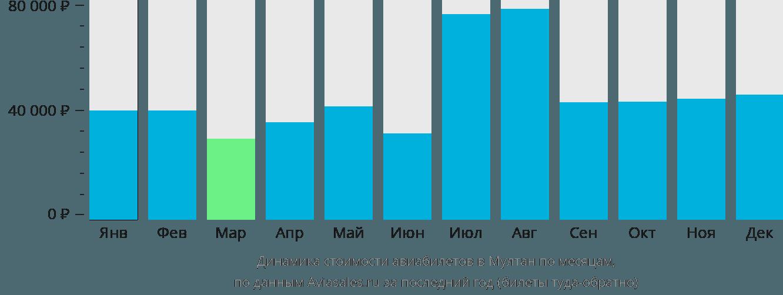 Динамика стоимости авиабилетов в Мултан по месяцам