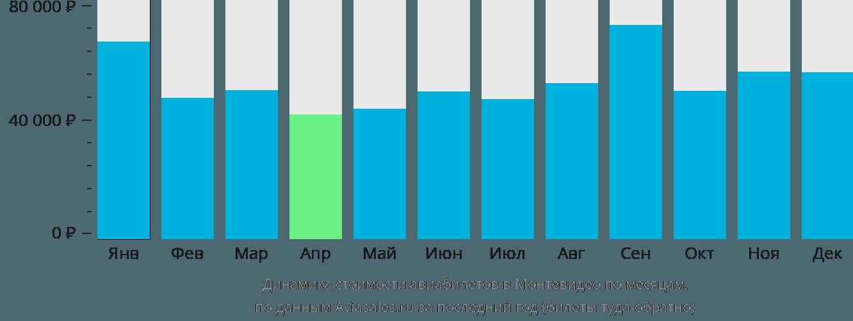 Динамика стоимости авиабилетов в Монтевидео по месяцам
