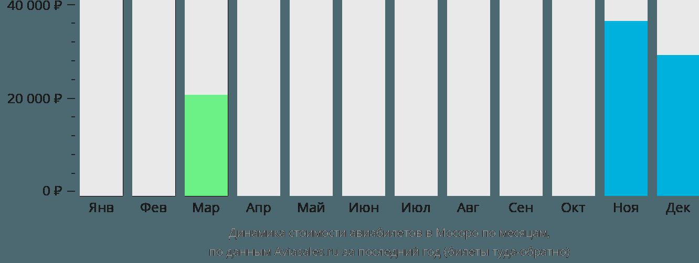 Динамика стоимости авиабилетов Моссоро по месяцам
