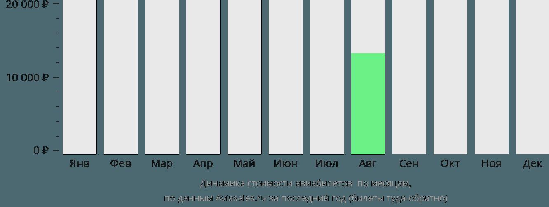 Динамика стоимости авиабилетов Маруа по месяцам