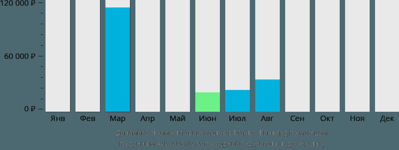 Динамика стоимости авиабилетов в Мартас-Винъярд по месяцам