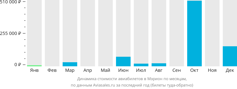 Динамика стоимости авиабилетов в Марион по месяцам
