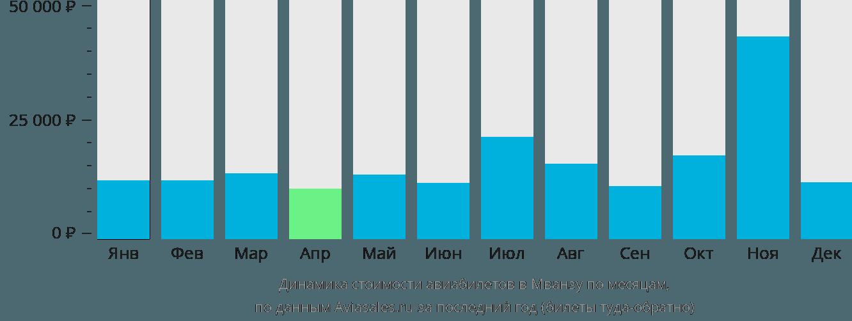 Динамика стоимости авиабилетов в Мванзу по месяцам