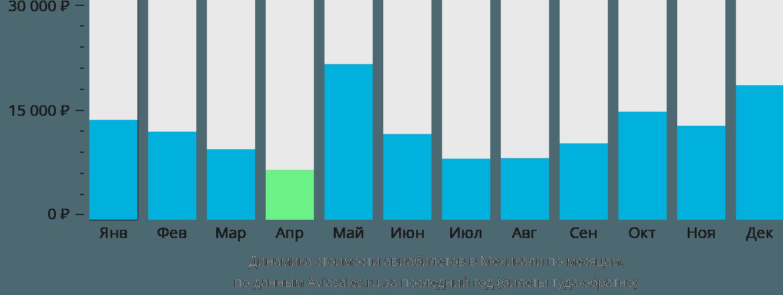 Динамика стоимости авиабилетов в Мехикали по месяцам