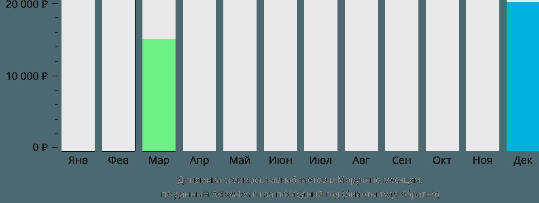 Динамика стоимости авиабилетов в Моруя по месяцам