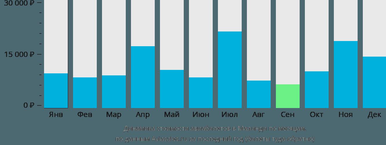 Динамика стоимости авиабилетов в Малинди по месяцам