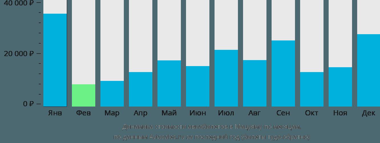 Динамика стоимости авиабилетов в Мацуяму по месяцам