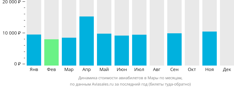 Динамика стоимости авиабилетов в Мару по месяцам