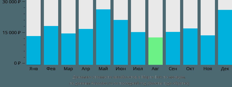 Динамика стоимости авиабилетов в Миртл-Бич по месяцам