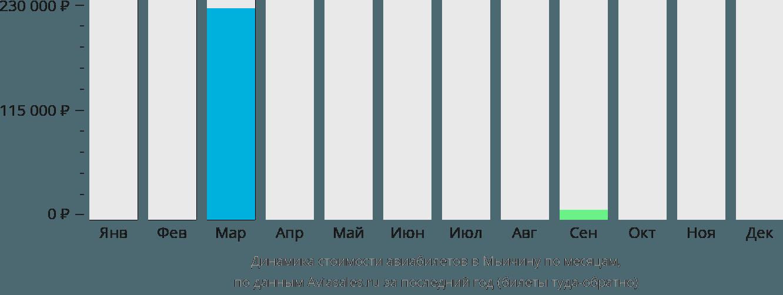 Динамика стоимости авиабилетов в Мьичину по месяцам