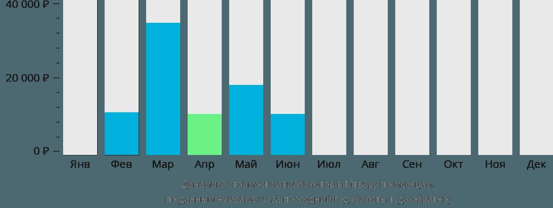 Динамика стоимости авиабилетов в Мтвару по месяцам