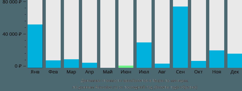 Динамика стоимости авиабилетов Мири по месяцам