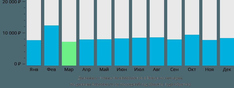 Динамика стоимости авиабилетов в Магун по месяцам