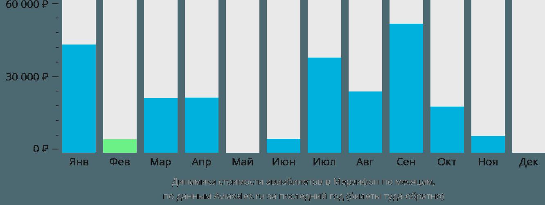 Динамика стоимости авиабилетов в Амасья по месяцам