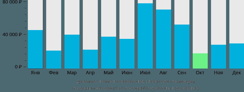 Динамика стоимости авиабилетов в Манисалес по месяцам