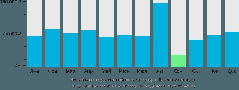 Динамика стоимости авиабилетов в Мазари-Шариф по месяцам