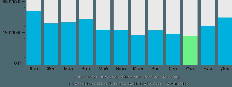 Динамика стоимости авиабилетов в Масатлан по месяцам