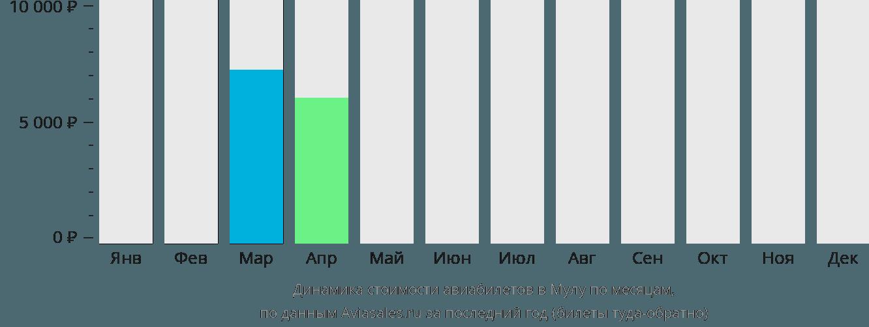 Динамика стоимости авиабилетов в Мулу по месяцам