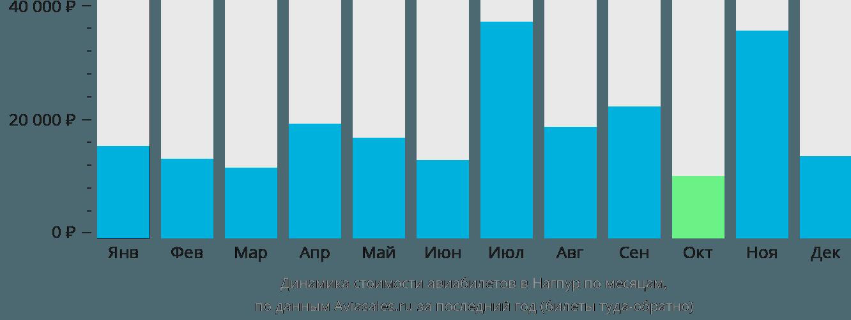 Динамика стоимости авиабилетов в Нагпур по месяцам