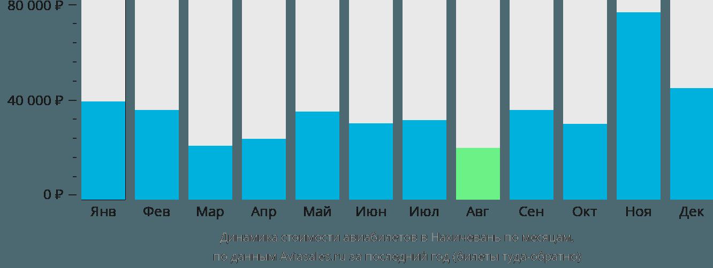 Динамика стоимости авиабилетов в Нахичевань по месяцам