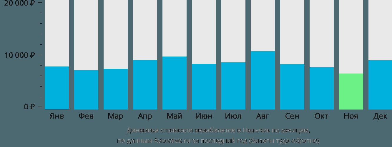 Динамика стоимости авиабилетов в Нальчик по месяцам