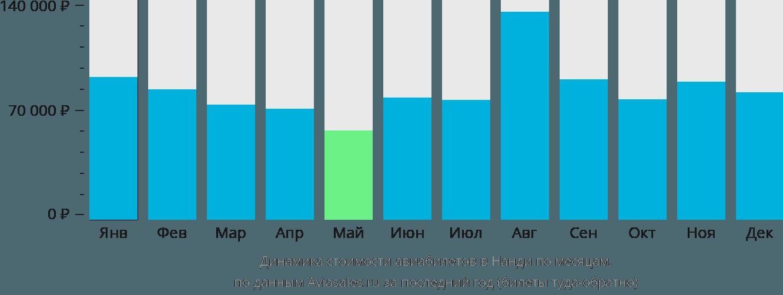 Динамика стоимости авиабилетов в Нанди по месяцам