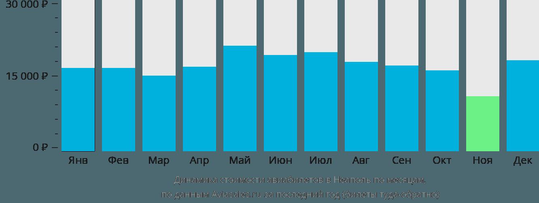 Динамика стоимости авиабилетов в Неаполь по месяцам