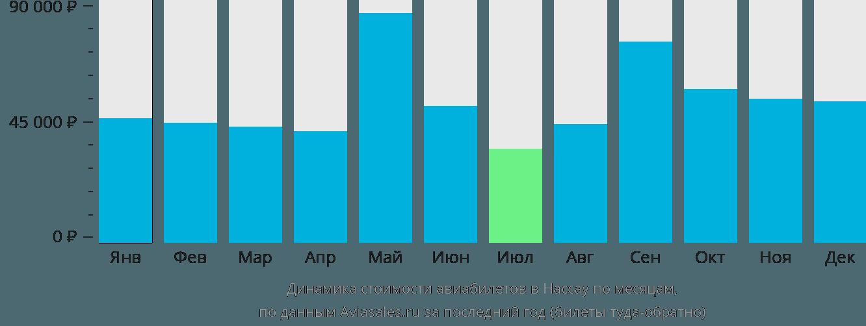 Динамика стоимости авиабилетов в Нассау по месяцам
