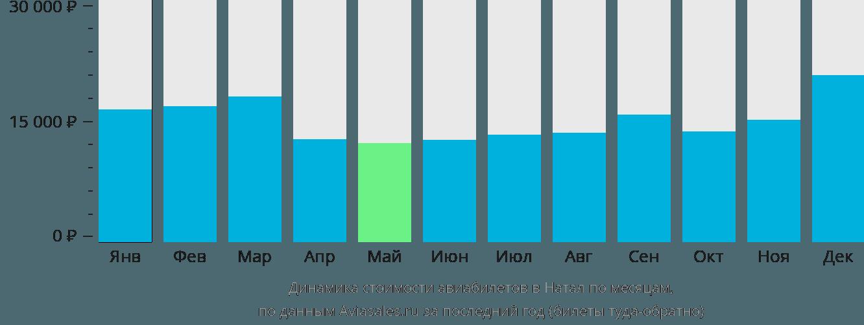 Динамика стоимости авиабилетов в Натал по месяцам