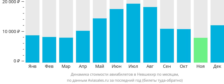 Динамика стоимости авиабилетов в Невшехир по месяцам