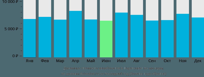 Динамика стоимости авиабилетов Наратхиват по месяцам