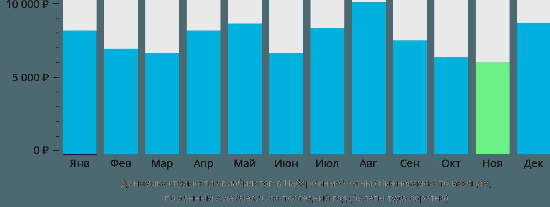 Динамика стоимости авиабилетов в Набережные Челны (Нижнекамск) по месяцам